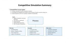 Competitive Simulation Summary